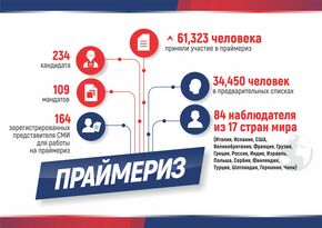 LPR primaries final turnout is over 60 thousand, IVC says